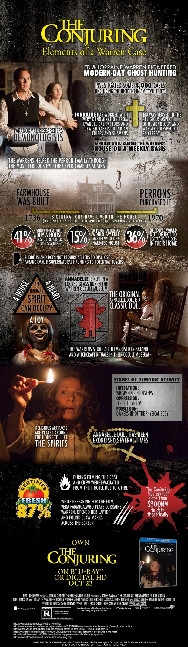 Conjuring_Infographic_10_21_13